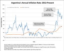 Annual Inflation Rate Chart Argentinas Peso Nothing But Trouble