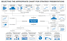 Strategy Presentation Selecting The Appropriate Chart For Strategy Presentations