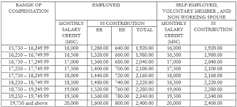 sss contribution table effective april