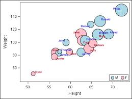 Solved Sgplot Bubble Charts Sas Support Communities