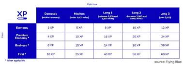 Miles And More Flight Award Chart Guide To Klm Air France Flying Blue Frequent Flyer Program