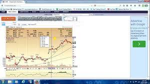 How To Set Up A Free Stockcharts Com Chart
