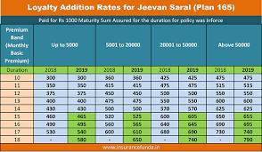 Lic Jeevan Saral Plan 165 Premium Maturity And Benefits