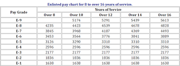 Memorable Militaty Pay Chart Combat Pay Chart Military Pay