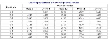 Navy Bah Chart 2018 Militaty Pay Chart Navy Fed Pay Chart 2019 Dfas Bah Chart