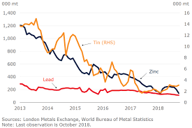 Rebound In Metal Prices All Eyes On China And Trade