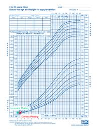 Growth Chart Training Mchb Training Module Using The Cdc Growth Charts