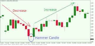 Reading Price Charts Reading Price Chart Bar By Bar For Pc Free Download