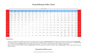 Veritable F Stop Calculator Chart 2019