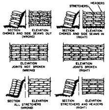 Small Picture How to Build Concrete Bag Retaining Wall Low Cost Retaining Wall
