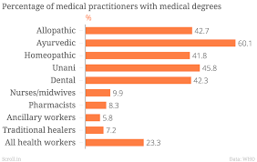 Medical Degrees In Charts Whos Treating You Less Than Half Of Indias Doctors