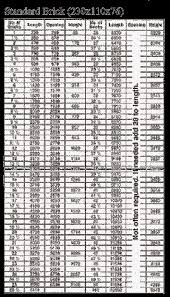 Imperial Brick Sizes Chart Brick Chart