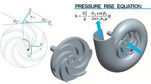 Impeller Housing Design Centrifugal Pump Working