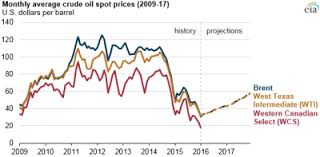 Wcs Wti Prices Chart Historical Energimedia
