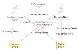 uml diagrams for software personnel management system   cs    collaboration diagram  class diagram