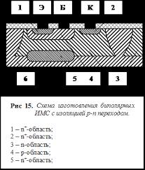 Банк Рефератов Реферат Печатные платы рефераты скачать  На рис 15 показана структура интегрального n р n транзистора изолированного p n переходом В этом транзисторе подложкой является кремний р типа