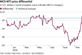 Wcs Vs Wti Price Chart Canadian Oil Prices Are Suddenly On A Tear The Globe And Mail