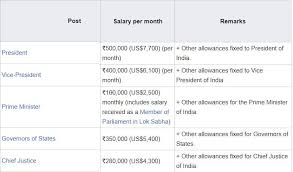 salary of indian prime minister president mp mla etc