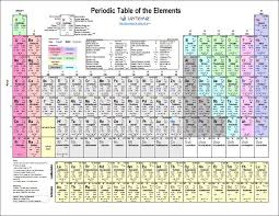 Valence Electrons Chart Pdf Periodic Table Of Elements With Charges Periodic Table Of