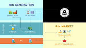 Rin Prices 2018 Chart Rins 101 The Basics Of Renewable Identification Numbers