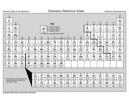 89 Printable Element Chart Forms And Templates Fillable