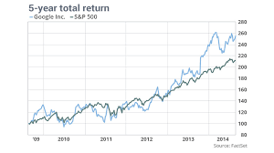 10 Year Stock Charts Google Is Still A Growth Stock On Its 10 Year Anniversary