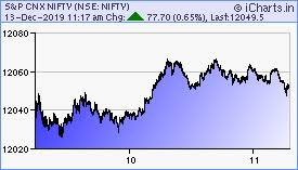 Icharts Nse Bse Mcx Realtime Charts Home