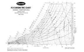 Carrier History Carrier Commercial Systems