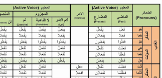 active to passive voice worksheets » Preschool and Kindergarten ...