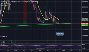 Ftcusd Charts And Quotes Tradingview