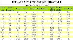 Rigid Conduit Size Chart Rigid Metal Conduit Dimensions Denah Co