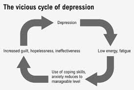 Depression Chart Depression Reversing The Vicious Cycle