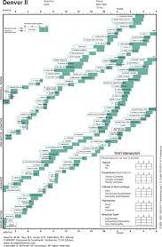 Denver Developmental Milestones Chart Child Development Behavior Current Diagnosis Treatment