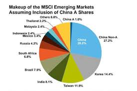 China A Shares What If Msci Say Yes In June Barrons