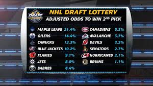 Retweet if your team is winning the nhl draft lottery today! Devils Among Those Ready For Nhl Draft Lottery