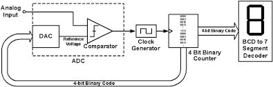 adc and dac figure 4 is its block diagram the 1 digit voltmeter consists of an adc a clock generator a 4 bit binary counter a bcd to 7 segment decoder and a