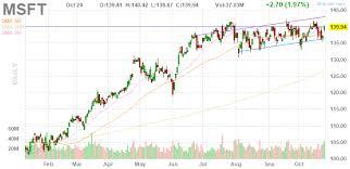 Big Charts 3 Big Stock Charts For Friday Microsoft Texas Instruments