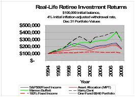 Vghcx Stock Chart 2008 Update Real Life Retiree Investment Returns