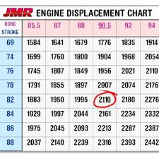 Chart Engine John Maher Racing Engine Capacity Chart
