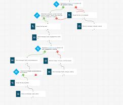 Lead Nurturing Lead Nurturing Email Workflow Cycle Getresponse Blog
