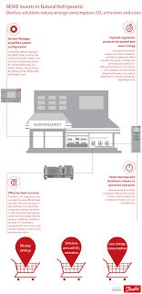 rewe invests in natural refrigerant danfoss solution danfoss view high resolution infographic