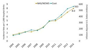 Florida Opioid Summary National Institute On Drug Abuse Nida