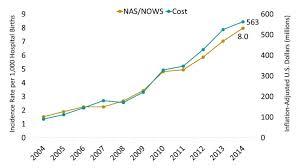 Florida Hospital Organizational Chart Florida Opioid Summary National Institute On Drug Abuse Nida