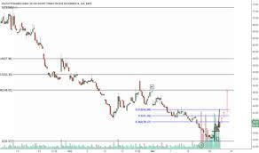 Tvix Stock Quote Impressive Tvix Stock Quote Enchanting Tvix Stock Price And Chart Tradingview