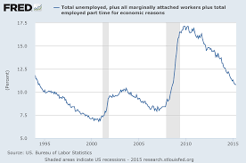 Federal Unemployment Rate Chart Economicgreenfield U 3 And U 6 Unemployment Rate Long Term