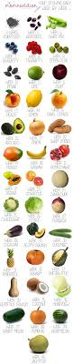 35 Weeks Pregnancy Diet Chart Week By Week Size Chart Of Growing Baby Using Fruits And