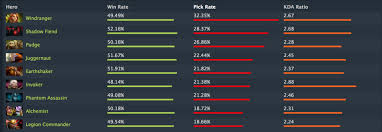 the best hero is the worst to play dotabuff dota 2 stats