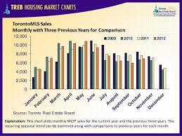 Toronto Real Estate Housing Market Charts October 2012
