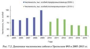 Российский ПМС Численность основных видов пушных зверей на  Численность соболя в России 2005 2015