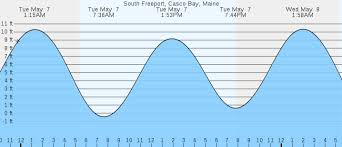 Tide Chart Freeport Ny 78 Rare High Tide Freeport Maine